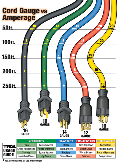 AWG Cord Gauge vs Amperage