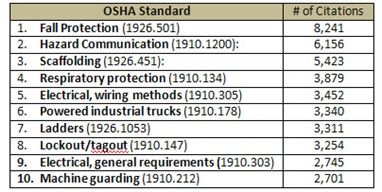Awesome Oshas Top 10 List Wiring Cloud Hisonuggs Outletorg