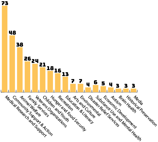 Graph of charities that MEMIC employees gave to