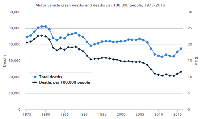 motor vehicle crash deaths 1975--2016