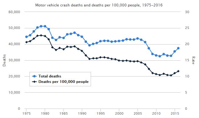 motor vehicle crash deaths 1975--2016