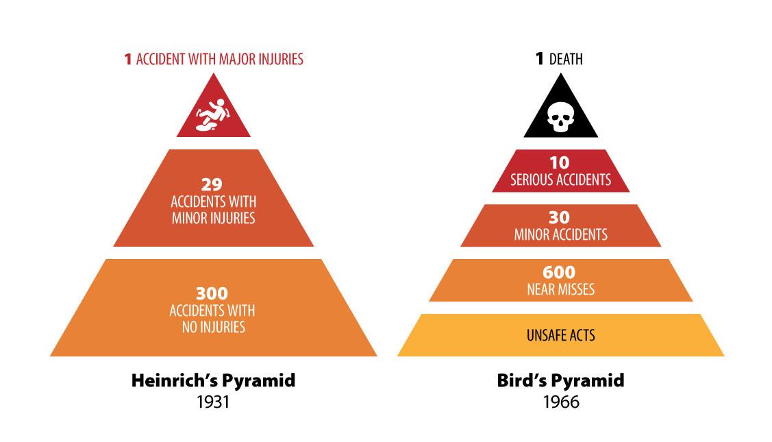 Heinrich and Bird pyramids