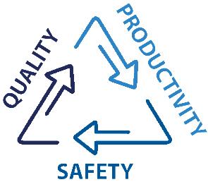 Quality -> Productivity -> Safety