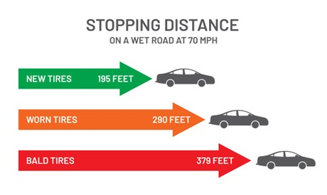 Stopping distance at 70mph (new tires 195 feet, worn tires 290 feet, bald tires 379 feet)