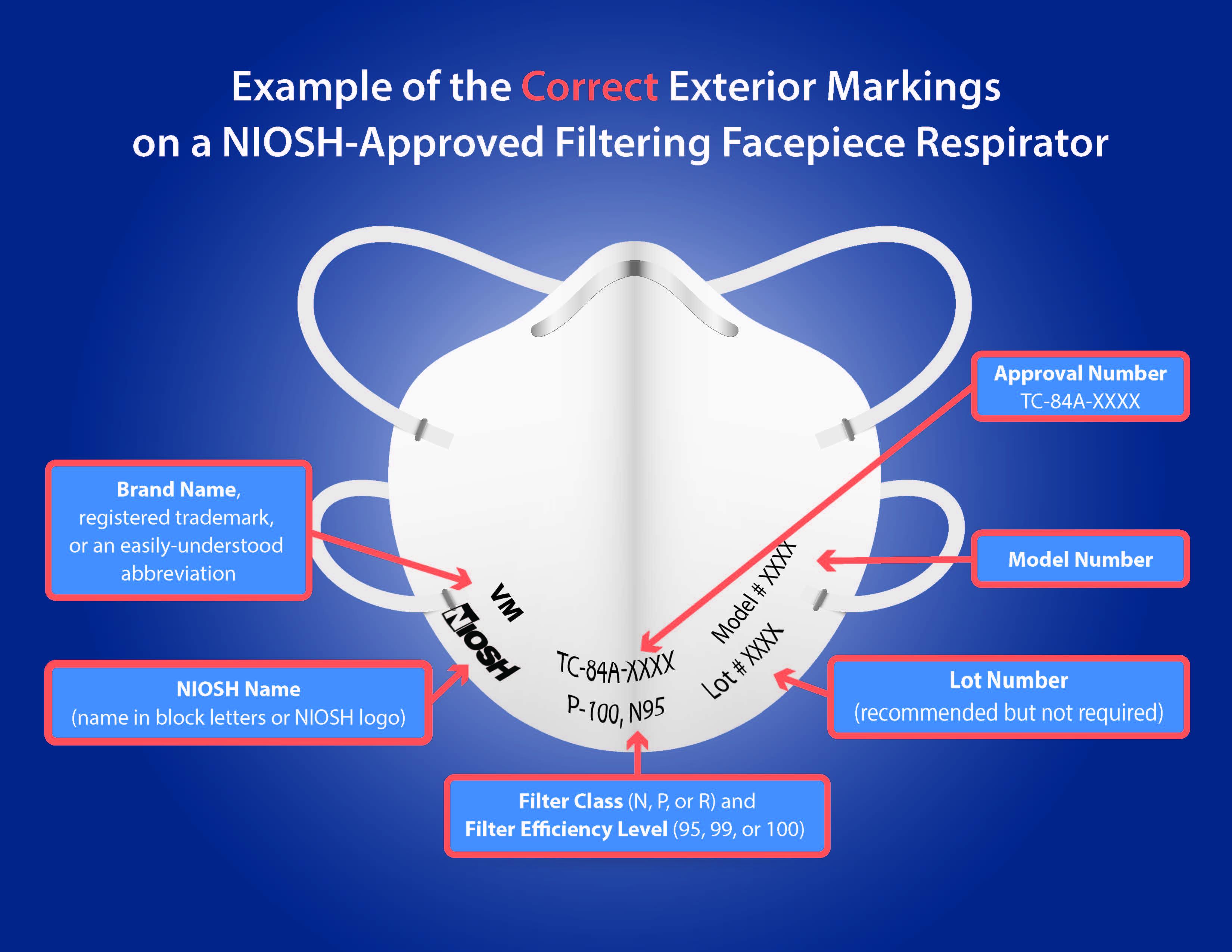 Counterfeit N95 Mask Diagram