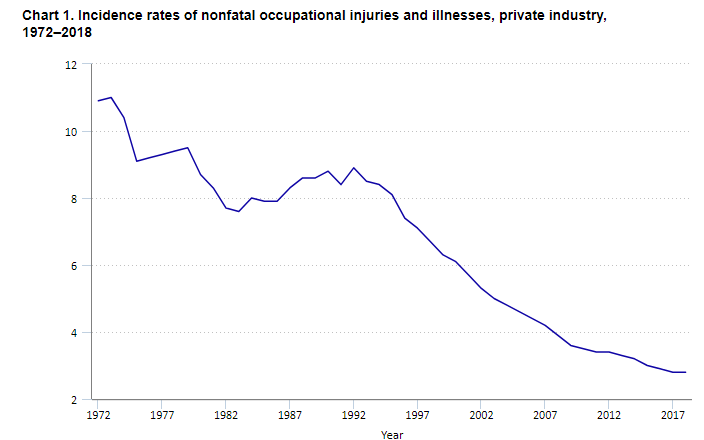 Incidence rates of nonfatal occupational injuries and illnesses – private industry