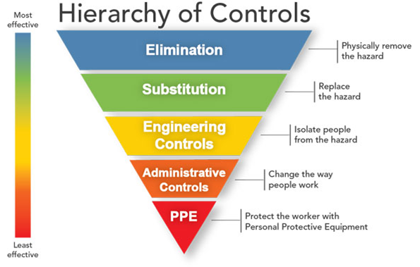 Hierarchy of Safety Controls