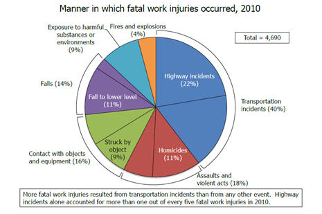 Pie chart depicting how fatal work injuries occurred.