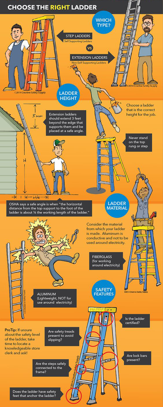 Choose the right ladder infographic