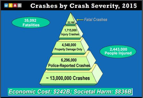crashes by severity 2015