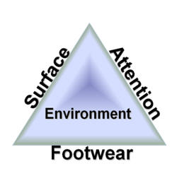 Four areas of consideration when attempting to prevent slip and fall instances: surface, attention, environment and footwear.