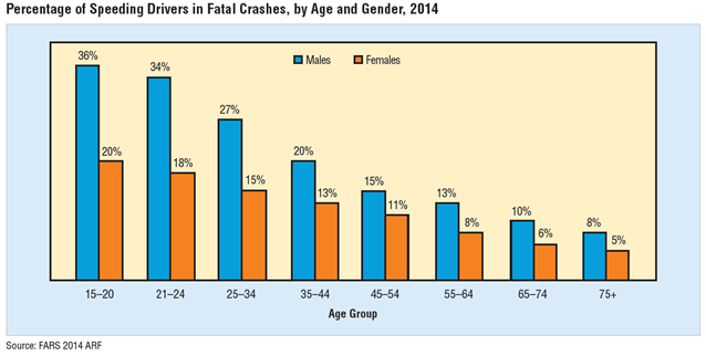 Graph depicting percentage of speeding drivers in fatal crashes.