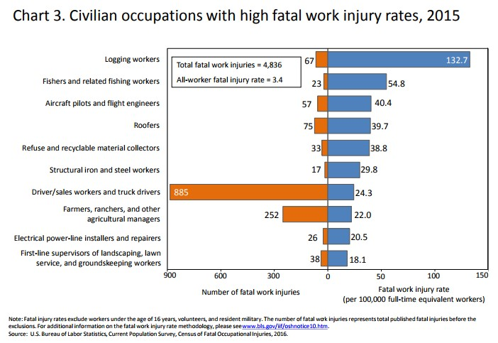 Civilian occupations with high fatal work injury rates, 2015