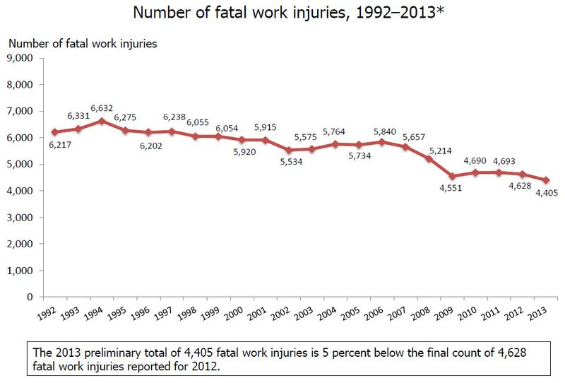 Graph showing number of fatal work injuries decreasing.