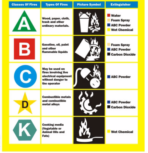 Chart showing the appropriate fire extinguisher to use for certain fires.