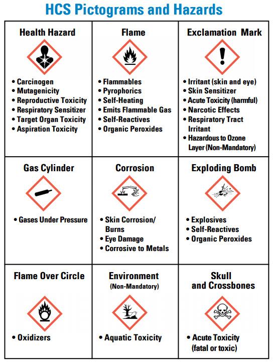 HCS Pictograms and Hazards