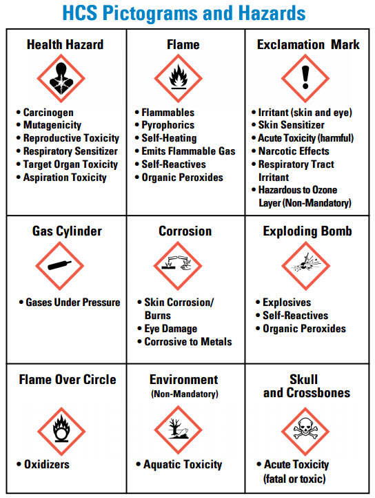 HCS Pictograms and Hazards