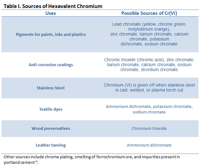 Table displaying the sources of hexavalent chromium.
