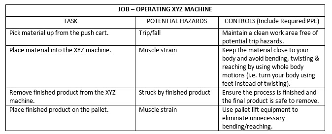 Examining the job of operating XYZ machine.