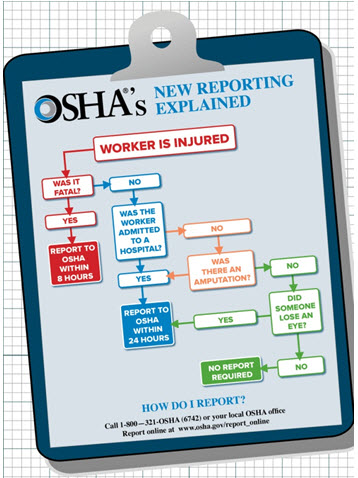 OSHA's new reporting explained.