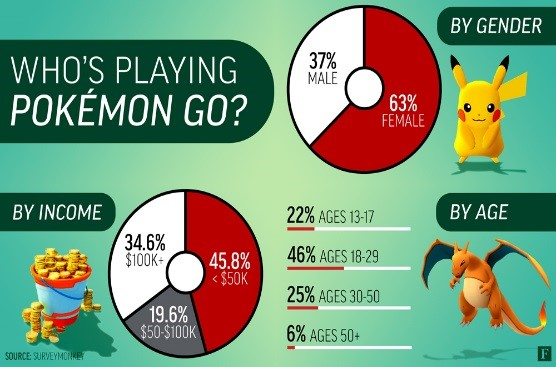Charts and graphs showing who plays Pokémon Go.