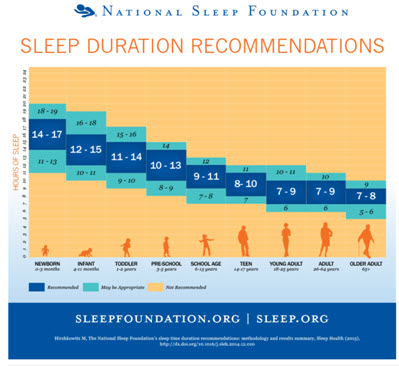 Sleep duration recommendations.