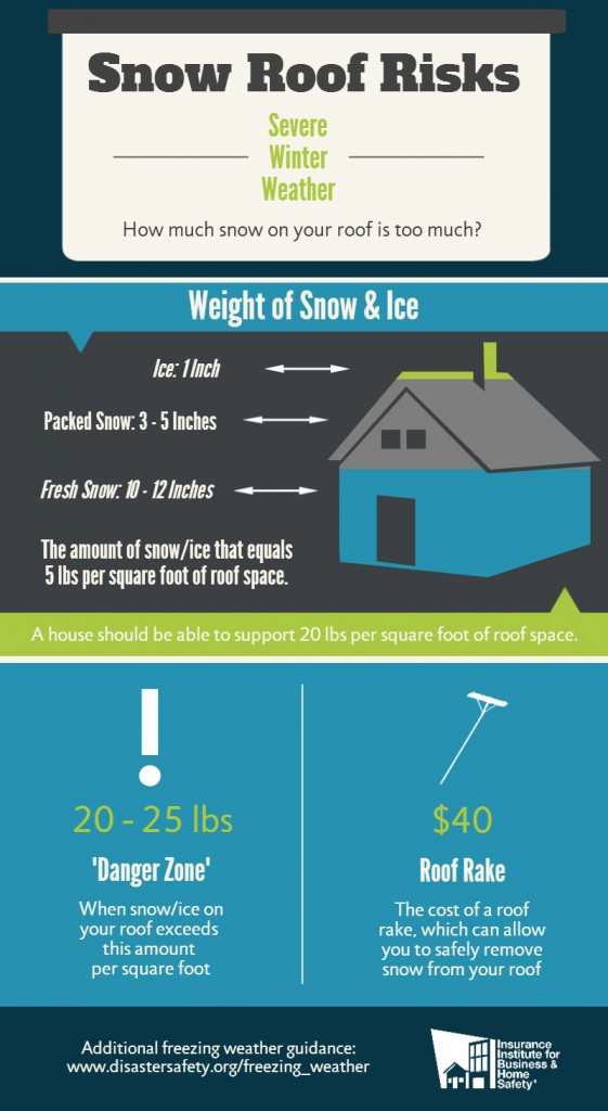 Diagram of house showing weight of ice, packed snow and fresh snow on roofs.