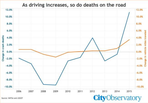 Driving and driving fatalities both show an upward slope on a graph.