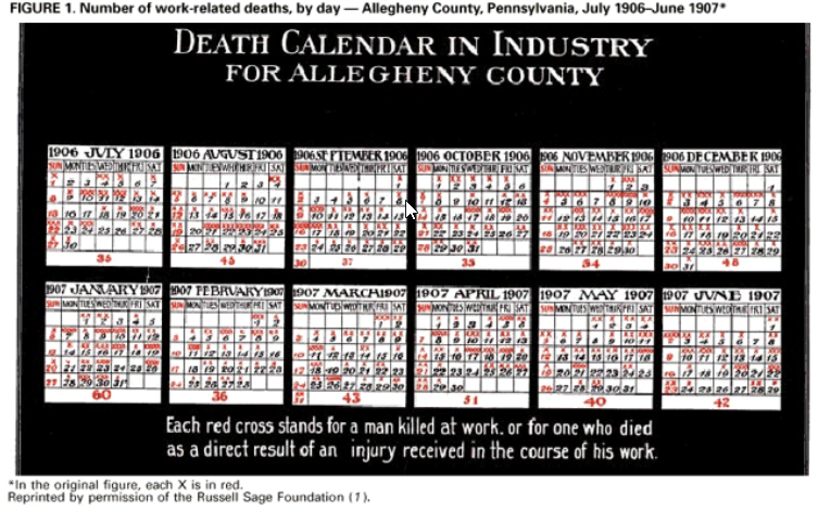Death Calendar in Industry for Allegheny County (1906)